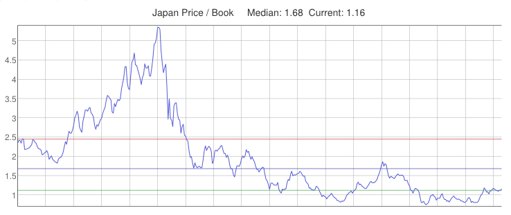 Price to Book Ratio of stocks in Japan from 1980 to 2014.